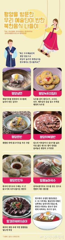 백지영도 엄지척 '평양냉면'… 먹고싶은 북한 대표 음식은?
