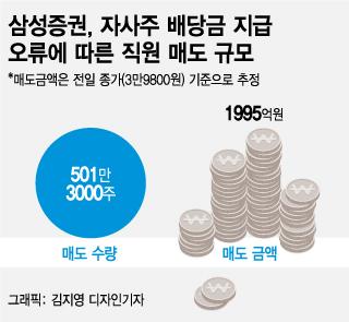 '112조 유령배당' 삼성證, '네이키드 숏셀링' 뒷처리 어떻게?