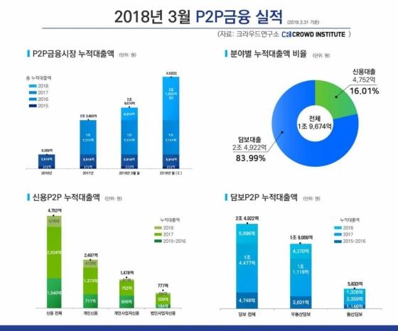 P2P대출 누적액, 3월말 기준 3조원 근접