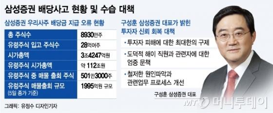 [MT리포트] 삼성證 배당사고, 애널리스트도 300억원어치 팔았다