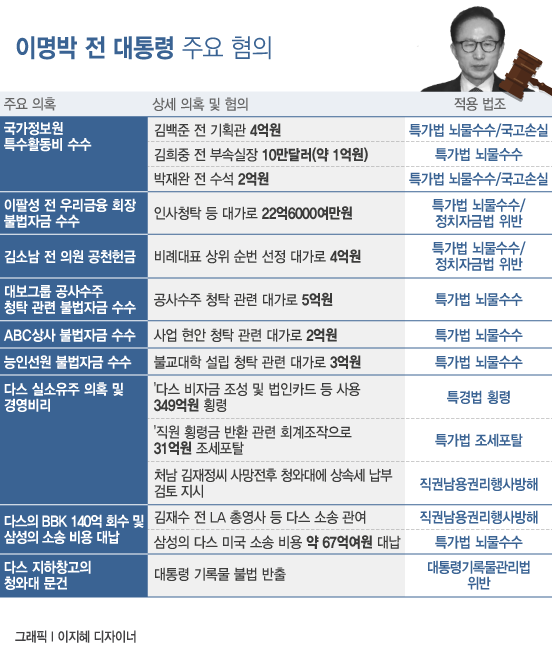 '구속기소' 이명박, 전부 유죄땐 징역 20년 이상