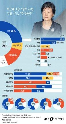 """박근혜 1심 '징역 24년', 국민 47% """"부족하다"""""""