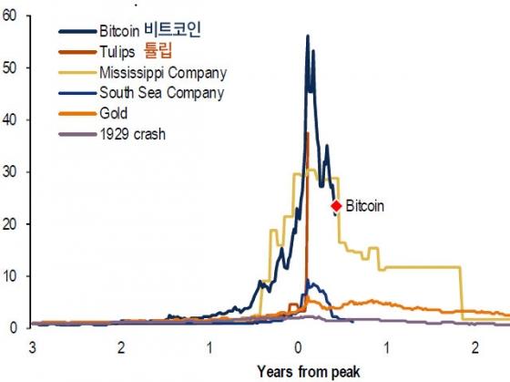 주요 자산별 시초가대비 자산가치 배수(멀티플) 추이. /그래프=블룸버그