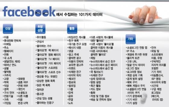 [MT리포트]페북으로 알 수 있는 101가지 정보들