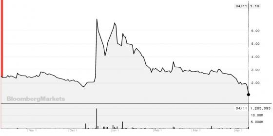 롱블록체인 주가 추이(단위: 달러)/자료=블룸버그