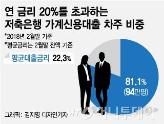 [MT리포트] '빚 수렁' 대출… 금융권 '약탈'보다 '과잉'이 문제