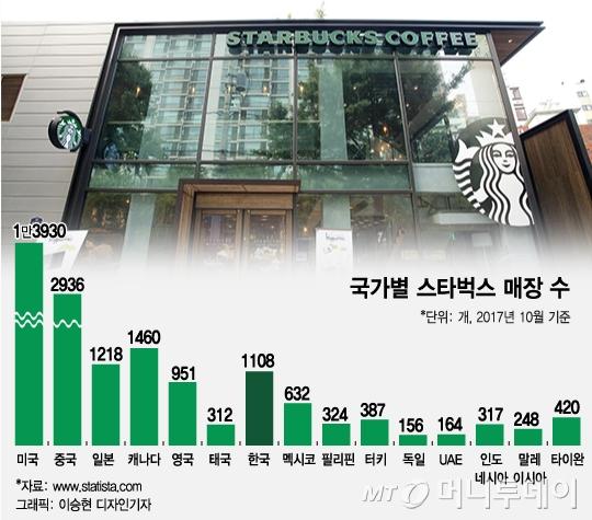 [MT리포트]韓 스타벅스, 잘 나가는 이유