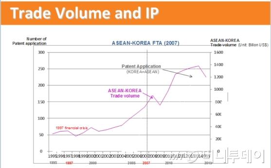 '한- ASEAN'간 특허출원 건수는 연평균 18%씩 성장하며 상호 교역량(연 평균 5.7%)보다 세배가 넘는 속도로 늘고 있어 이들 국가와 한 단계 진전된 지식재산 협력이 요구되고 있는 상황이다./자료제공=특허청