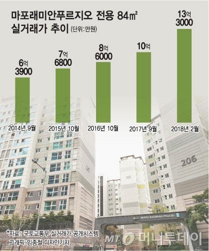 한강 조망권 누른 마포 아파트값 선봉 '마래푸'