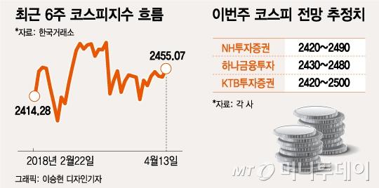 """2500 재탈환 시도하는 코스피…""""외국인 돌아올 시점"""""""