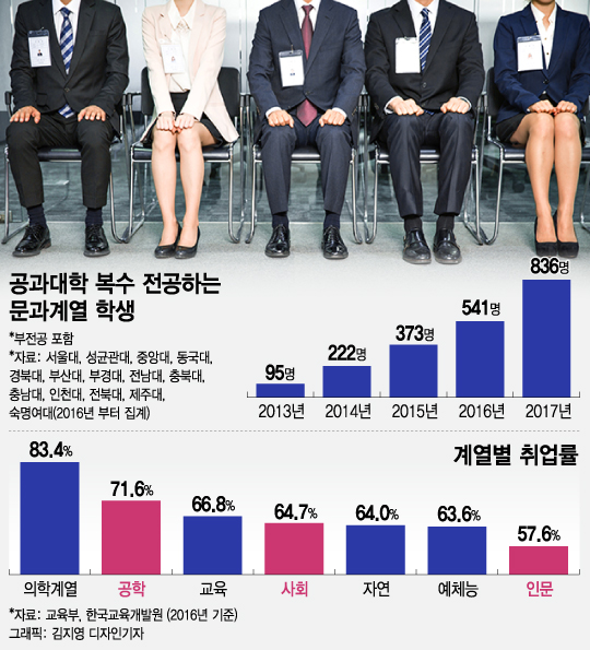 """'취업난' 문과생, 공대 복수전공해도…""""60명中 53등"""""""
