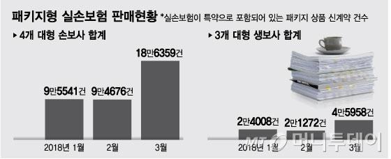"""""""따로 가입하면 비싸요"""" 3월 실손보험 '끼워팔기' 대란"""