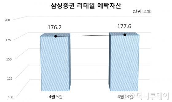 삼성증권 리테일부문 예탁자산 /자료제공=삼성증권