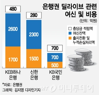 딜라이브 매각 청신호…은행권 1조원 되찾을까 '기대'