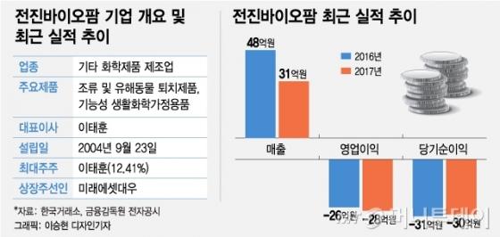 코스닥 IPO 재도전 전진바이오팜…판로개척이 관건
