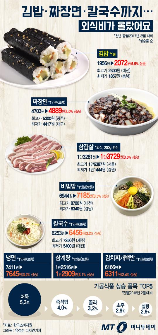 [그래픽뉴스]김밥·짜장면·칼국수까지… 외식비가 올랐어요