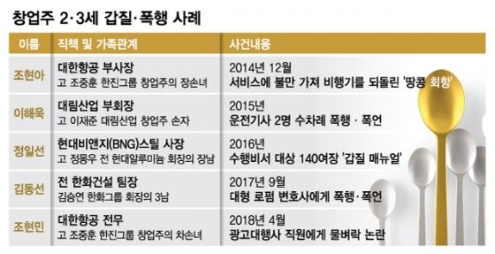 [MT리포트] 음주·폭행·폭언…한국기업들의 '오너 3세 리스크'