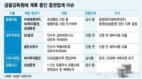 '2주 재임' 김기식…증권업계 다시 '원장리스크'