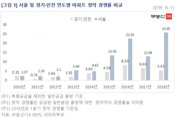 서울의 독주…1분기 청약경쟁률 경기·인천의 5배