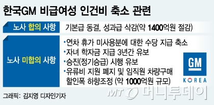 """한국GM 노조 '파업권' 확보…엥글 사장 """"노조와 밤새워서라도 얘기"""""""