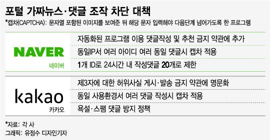 """[MT리포트] """"1000만원에 댓글·검색순위 조작""""…못믿을 포털 '여론'"""