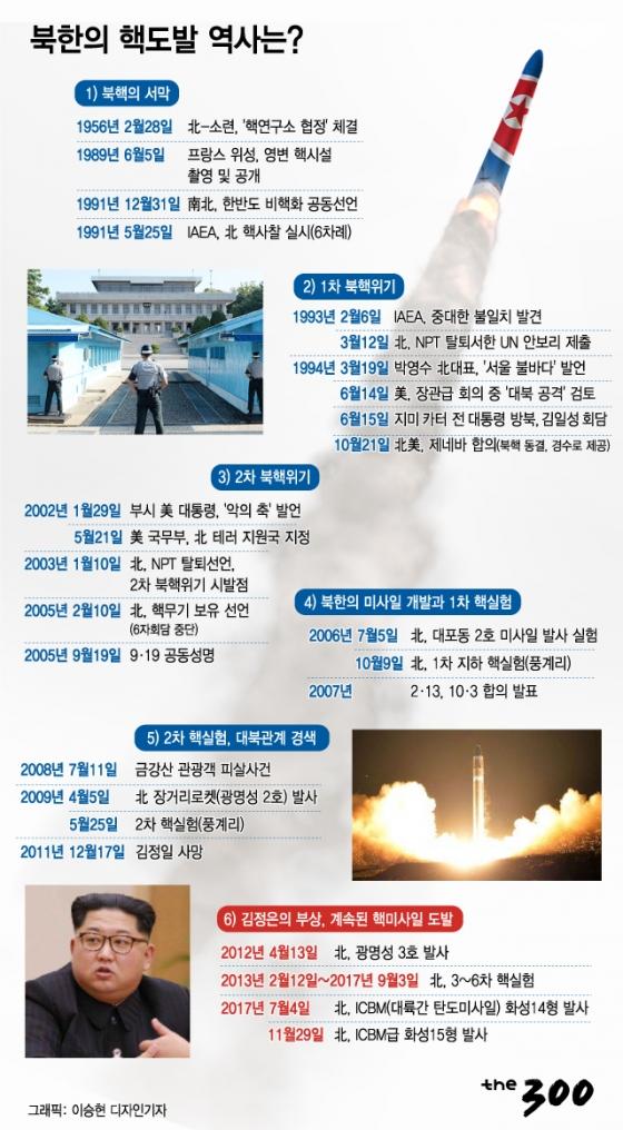 [그래픽뉴스]북한 핵개발, 1950년대부터였다
