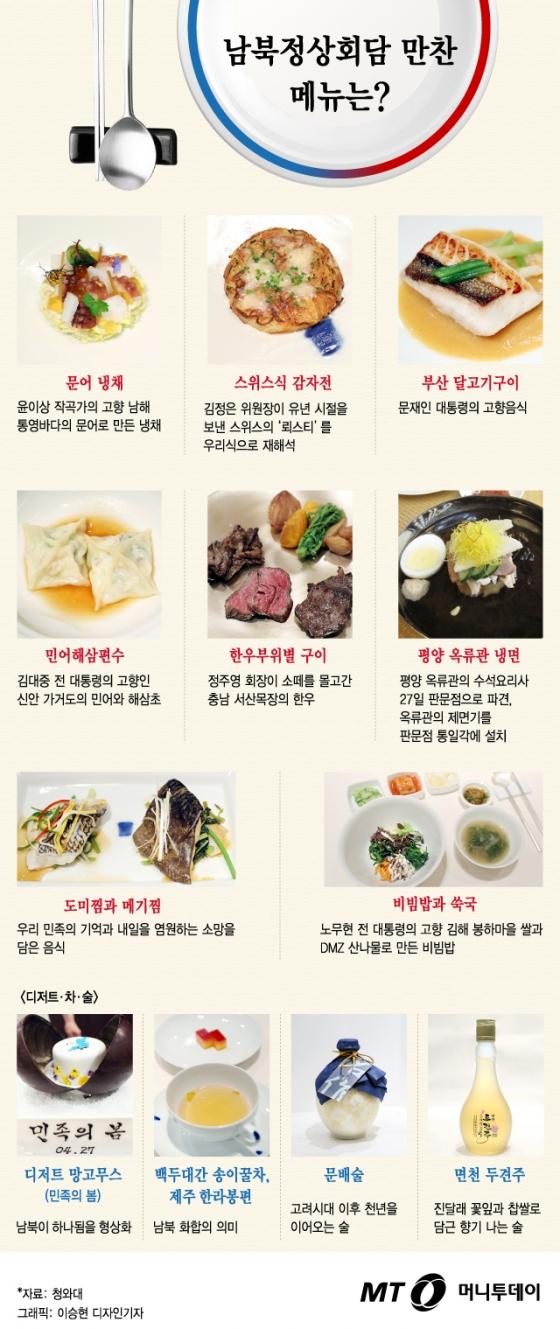"""[그래픽뉴스] 달고기·DMZ 비빔밥…남북정상회담 만찬 """"맛도 뜻도 깊어라"""""""