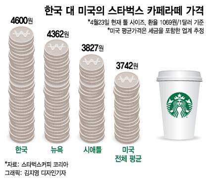 [MT리포트]광화문 반경 1㎞내 스타벅스 42개, '별'천지 커피시장