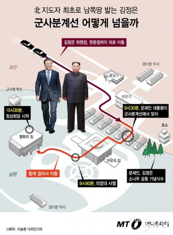 [그래픽뉴스]北 최초로 남쪽 땅 밟는 김정은, 어떻게 움직이나