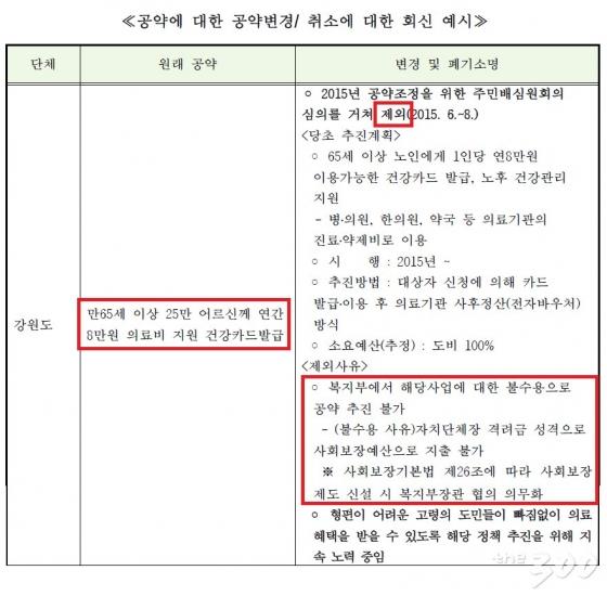 강원도의 공약 변경 사례. /사진=법률소비자연맹 보도자료