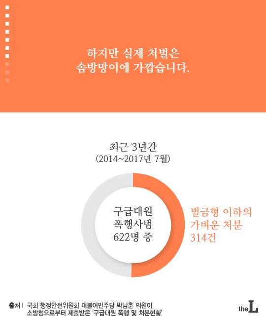 [카드뉴스] 매 맞는 소방관