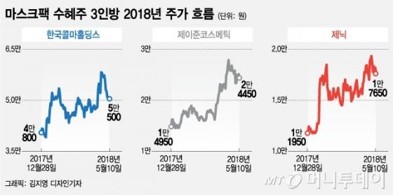 '팩하는 중국' 월 1000억 수출에 웃는 마스크팩株