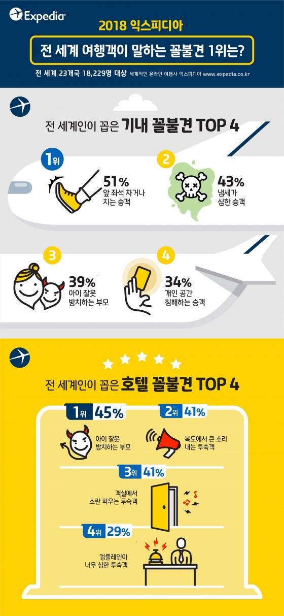 한국인, 기내에서 '취한 경험' 1위 승객