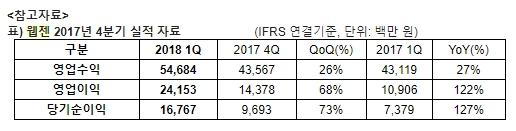 '신작 선전' 웹젠, 1Q 영업익 241억… 전년比 122%↑
