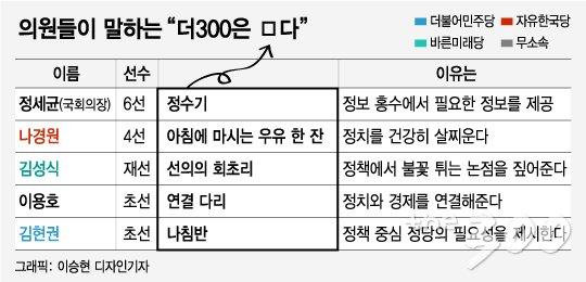 "[MT리포트]더300은요…""정수기·한 잔의 우유·서강대교"""