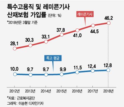 "[MT리포트]레미콘 기사, 산재·고용보험 걸림돌 '보험료 부담율"""