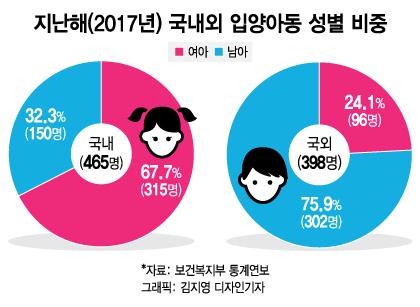 """""""딸이 더 좋아""""…보육원에 남겨진 남아(男兒)들"""