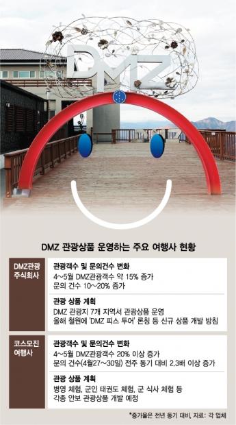 """DMZ 어떻게 가나요?""…쇼핑→역사로 바뀌는 '방한관광지도'"