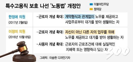 [단독][MT리포트]특수고용직 해법 찾기, 내달 가이드라인 나온다