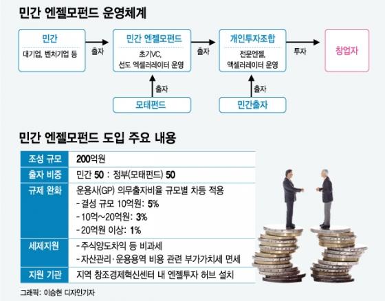민간 주도 '엔젤모펀드' 도입…혁신창업 붐 조성