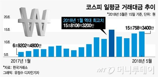 삼성전자 액분, 경협주 이벤트… 2Q도 증권주 '훈풍'