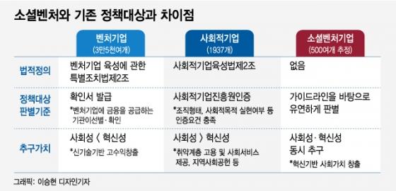 성수동에 '소셜벤처밸리' 조성…청년 창업시 1.2억 지원
