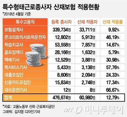 [단독]20만 대리기사中 정부 산재 통계엔 '단 12명'