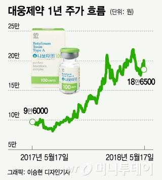 대웅제약, 나보타 美 판매 승인 지연…주가 '먹구름'