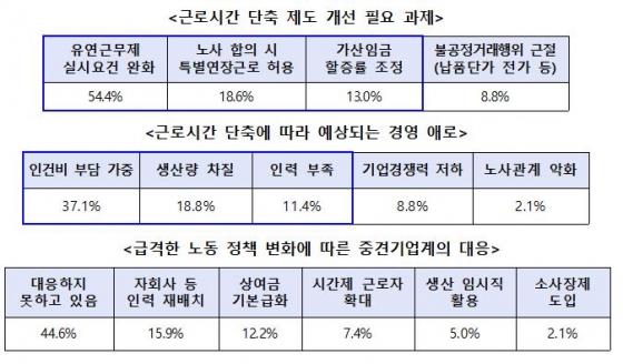 """중견기업 2곳중 한곳 """"유연근무제 실시요건 완화해야"""""""