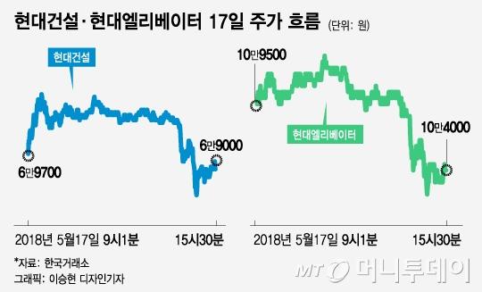 속보 하나에 희비교차 남북경협주 vs 방산주