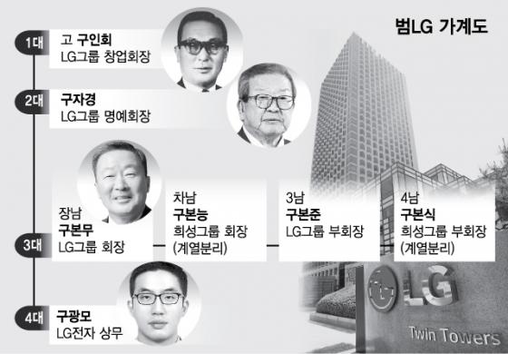 LG, '오너 4세' 구광모 체제 확정..6명 부회장 '책임경영'