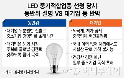 [MT리포트] 얼굴 주름도 없앤다…'LED의 모든 것'