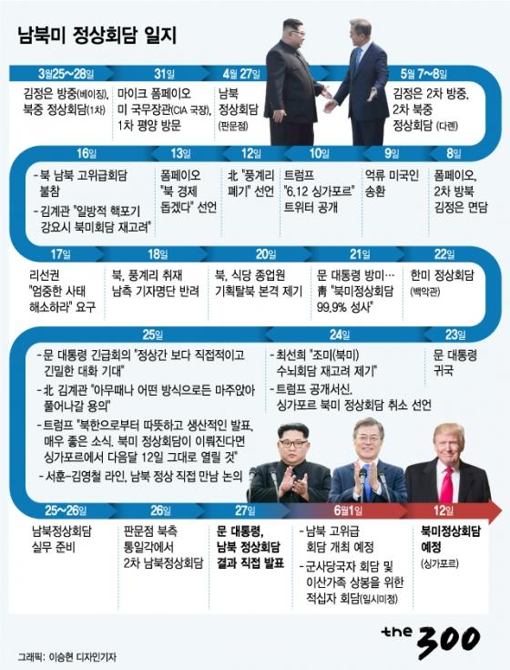 [그래픽뉴스]남북미 정상회담 일지