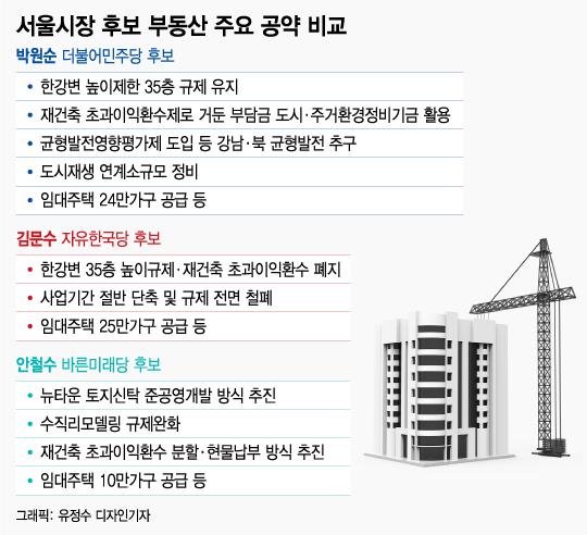 """[MT리포트]""""집값 잡고 서울 잡는다"""" vs """"부동산 띄워 지지율↑"""""""